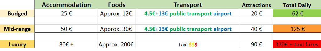 typical costs for Milan 2020
