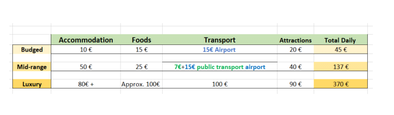 graph taht shows typical costs in Rome