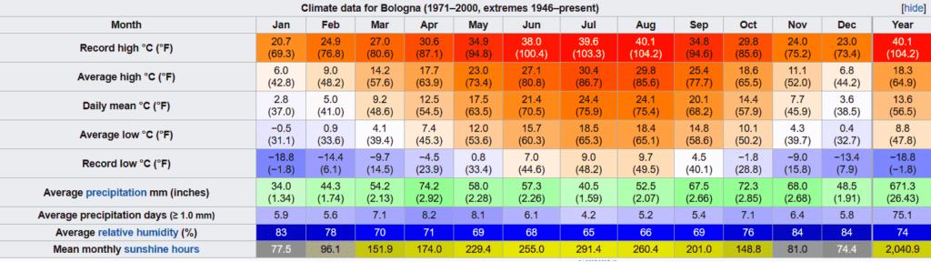 bologna travel guide climate